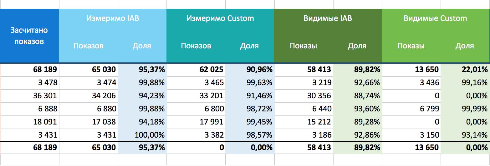 Пример статистики 1