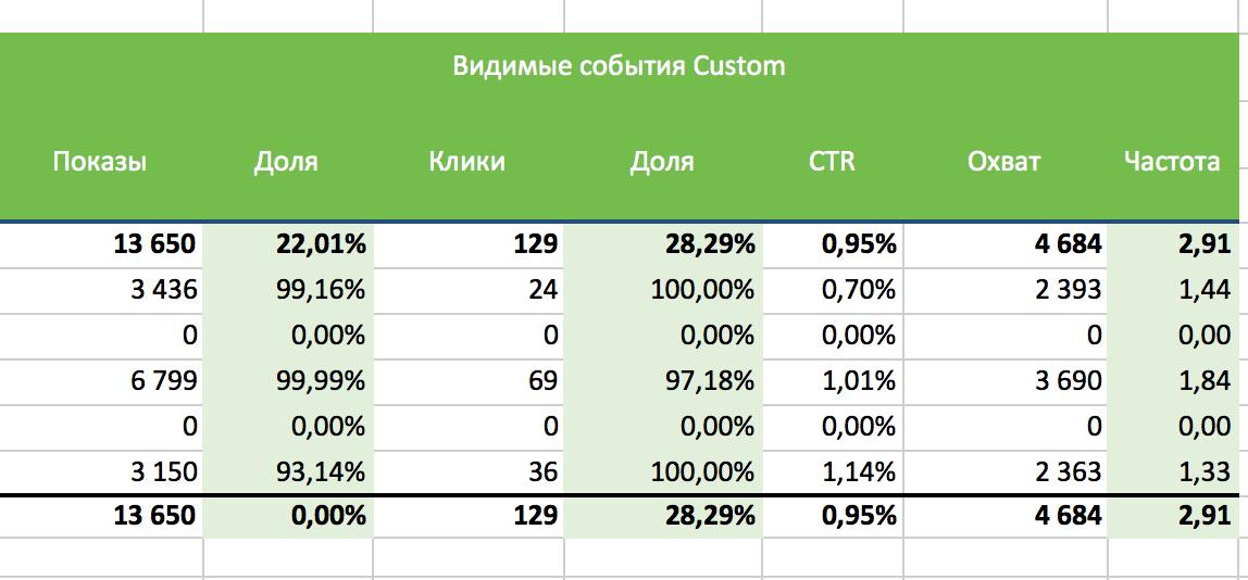 Пример статистики 2